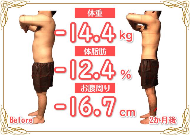 宇都宮市 20代 男性 ダイエットコースのBefore&After